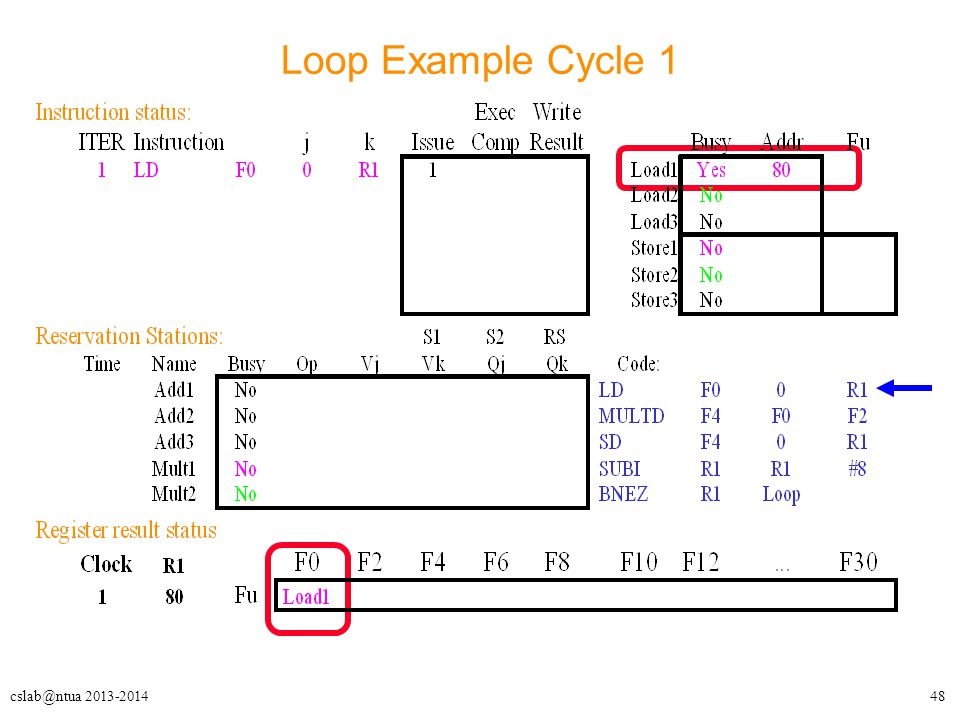 48cslab@ntua 2013-2014 Loop Example Cycle 1