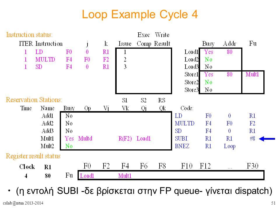 51cslab@ntua 2013-2014 Loop Example Cycle 4 (η εντολή SUBI -δε βρίσκεται στην FP queue- γίνεται dispatch)