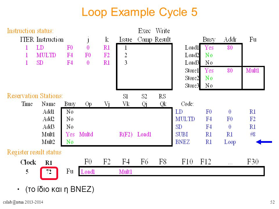 52cslab@ntua 2013-2014 Loop Example Cycle 5 (το ίδιο και η BNEZ)‏