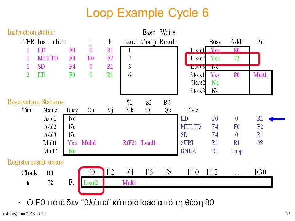 53cslab@ntua 2013-2014 Loop Example Cycle 6 Ο F0 ποτέ δεν βλέπει κάποιο load από τη θέση 80