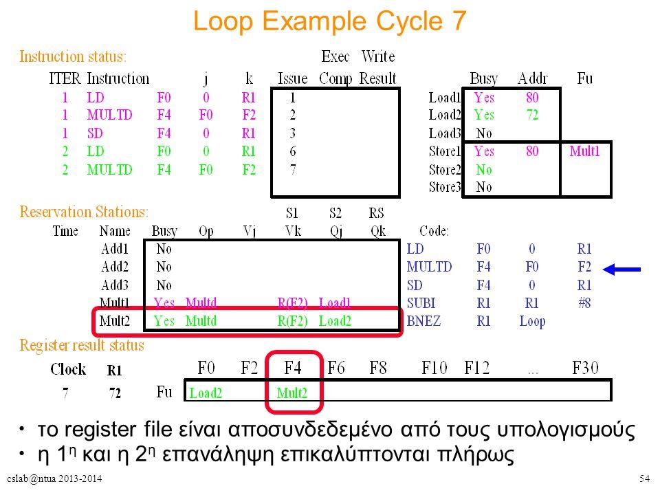 54cslab@ntua 2013-2014 Loop Example Cycle 7 το register file είναι αποσυνδεδεμένο από τους υπολογισμούς η 1 η και η 2 η επανάληψη επικαλύπτονται πλήρω