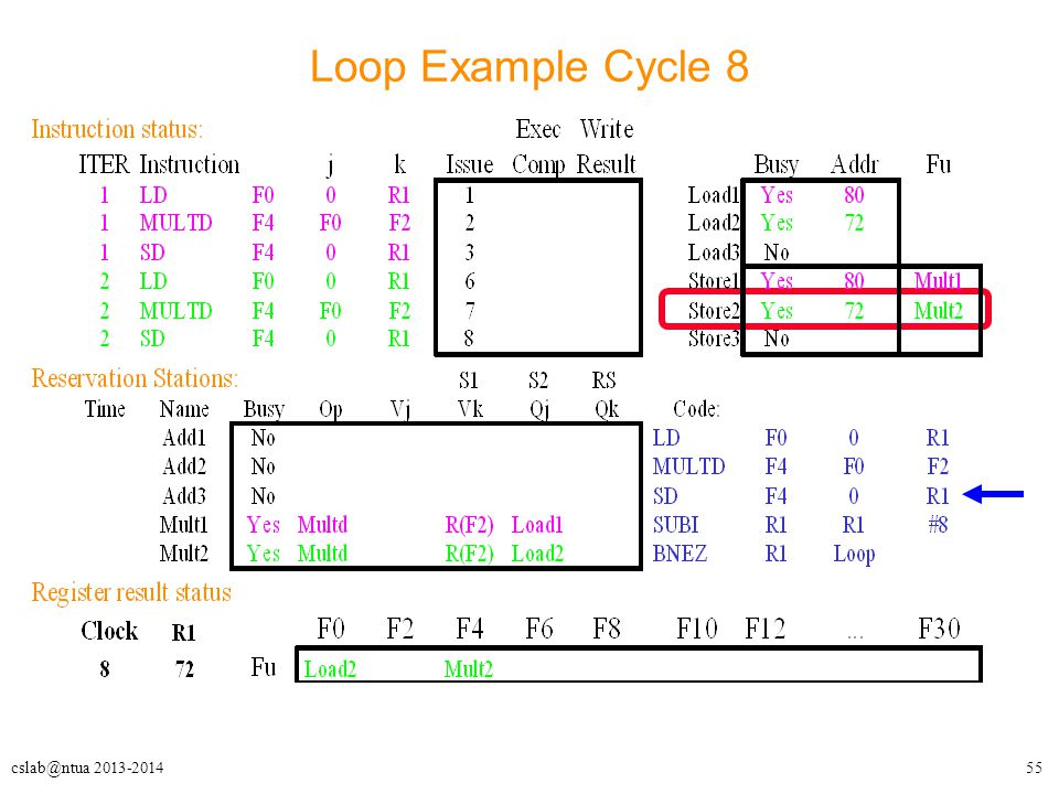 55cslab@ntua 2013-2014 Loop Example Cycle 8