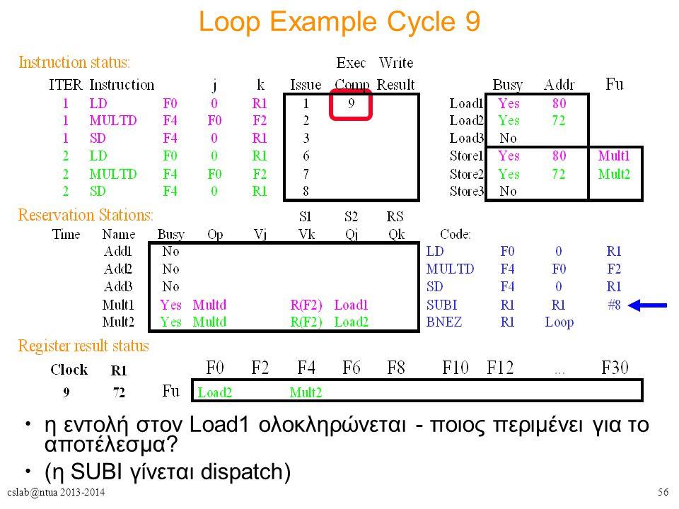56cslab@ntua 2013-2014 Loop Example Cycle 9 η εντολή στον Load1 ολοκληρώνεται - ποιος περιμένει για το αποτέλεσμα? (η SUBI γίνεται dispatch)