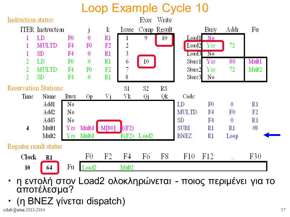 57cslab@ntua 2013-2014 Loop Example Cycle 10 η εντολή στον Load2 ολοκληρώνεται - ποιος περιμένει για το αποτέλεσμα? (η BNEZ γίνεται dispatch)