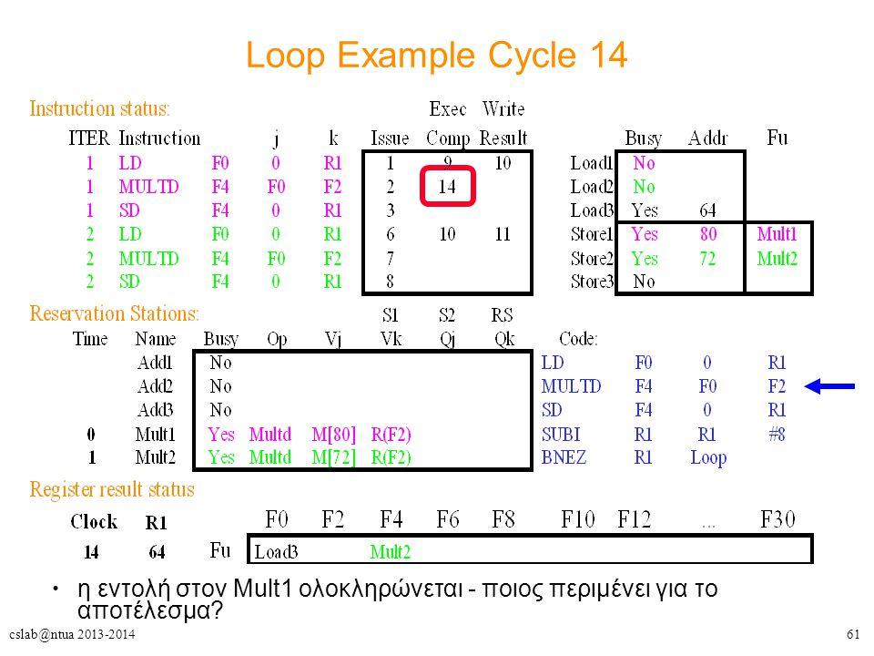 61cslab@ntua 2013-2014 Loop Example Cycle 14 η εντολή στον Mult1 ολοκληρώνεται - ποιος περιμένει για το αποτέλεσμα?