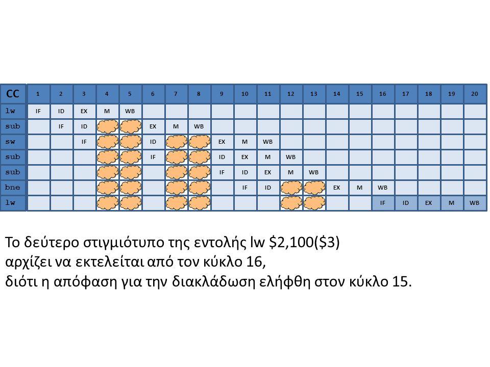 1 IF CC lw sub sw sub bne 2 ID 3 EX 4 M 567891011212131314141515161617171818 WB IFIDEXMWB IFIDEXMWB IFIDEXMWB IFIDEXMWB IFIDEXMWB lw 191920 IFIDEXMWB Το δεύτερο στιγμιότυπο της εντολής lw $2,100($3) αρχίζει να εκτελείται από τον κύκλο 16, διότι η απόφαση για την διακλάδωση ελήφθη στον κύκλο 15.