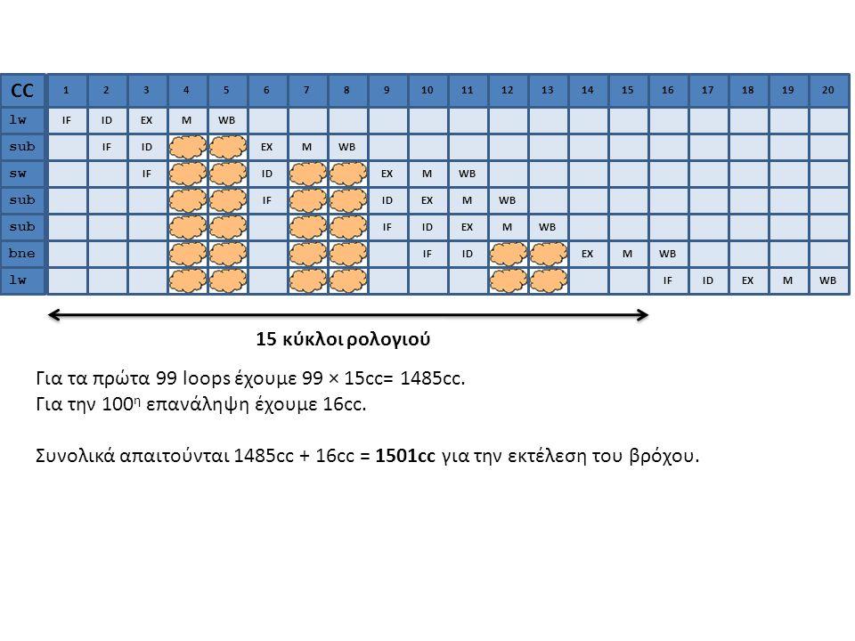 Για τα πρώτα 99 loops έχουμε 99 × 15cc= 1485cc.Για την 100 η επανάληψη έχουμε 16cc.