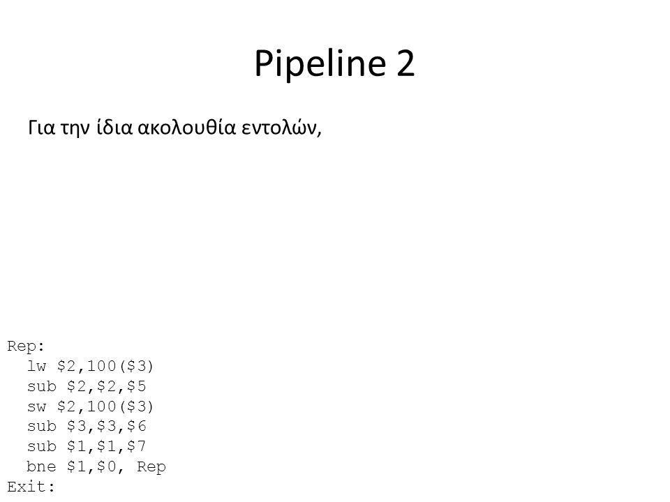 Pipeline 2 Για την ίδια ακολουθία εντολών, Rep: lw $2,100($3) sub $2,$2,$5 sw $2,100($3) sub $3,$3,$6 sub $1,$1,$7 bne $1,$0, Rep Exit:
