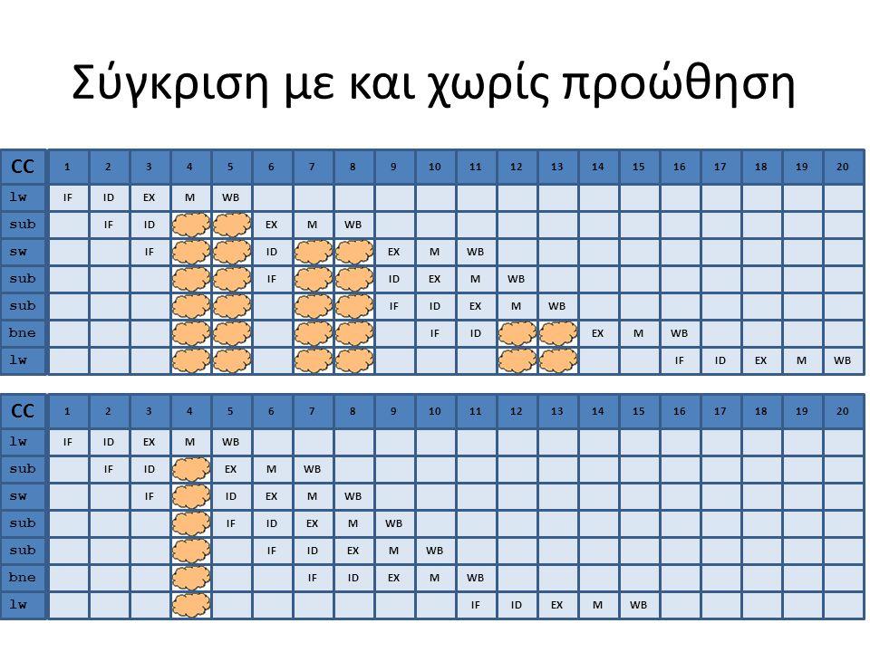 Σύγκριση με και χωρίς προώθηση 1 IF CC lw sub sw sub bne 2 ID 3 EX 4 M 567891011212131314141515161617171818 WB IFIDEXMWB IFIDEXMWB IFIDEXMWB IFIDEXMWB IFIDEXMWB lw 191920 IFIDEXMWB