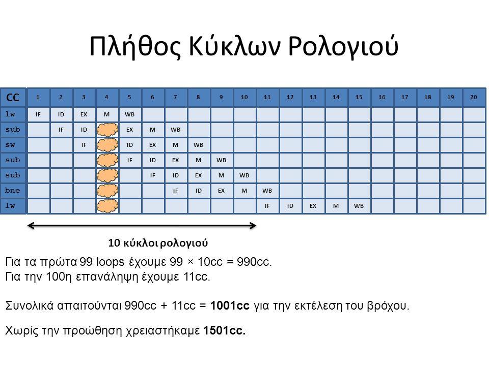 Πλήθος Κύκλων Ρολογιού Για τα πρώτα 99 loops έχουμε 99 × 10cc = 990cc.