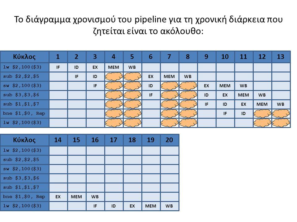 Το διάγραμμα χρονισμού του pipeline για τη χρονική διάρκεια που ζητείται είναι το ακόλουθο: 1 IF Κύκλος lw $2,100($3) sub $2,$2,$5 sw $2,100($3) sub $3,$3,$6 sub $1,$1,$7 bne $1,$0, Rep 2 ID 3 EX 4 MEM 5678910112121313 14141515161617171818 WB IFIDEXMEMWB IFIDEXMEMWB IFIDEXMEMWB IFIDEXMEMWB IFID EXMEMWB lw $2,100($3) 191920Κύκλος lw $2,100($3) sub $2,$2,$5 sw $2,100($3) sub $3,$3,$6 sub $1,$1,$7 bne $1,$0, Rep lw $2,100($3) IFIDEXMEMWB