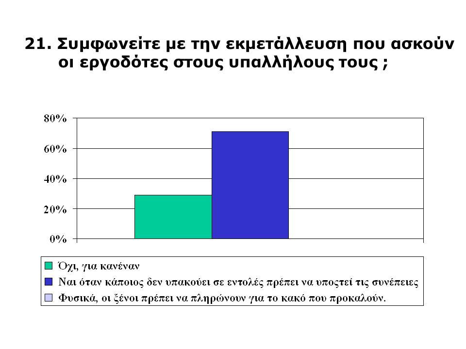 21. Συμφωνείτε με την εκμετάλλευση που ασκούν οι εργοδότες στους υπαλλήλους τους ;