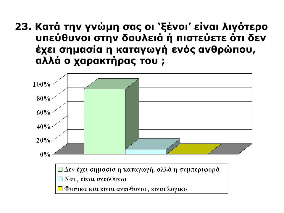 23. Κατά την γνώμη σας οι 'ξένοι' είναι λιγότερο υπεύθυνοι στην δουλειά ή πιστεύετε ότι δεν έχει σημασία η καταγωγή ενός ανθρώπου, αλλά ο χαρακτήρας τ