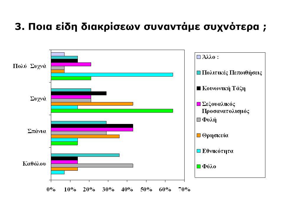 3. Ποια είδη διακρίσεων συναντάμε συχνότερα ;