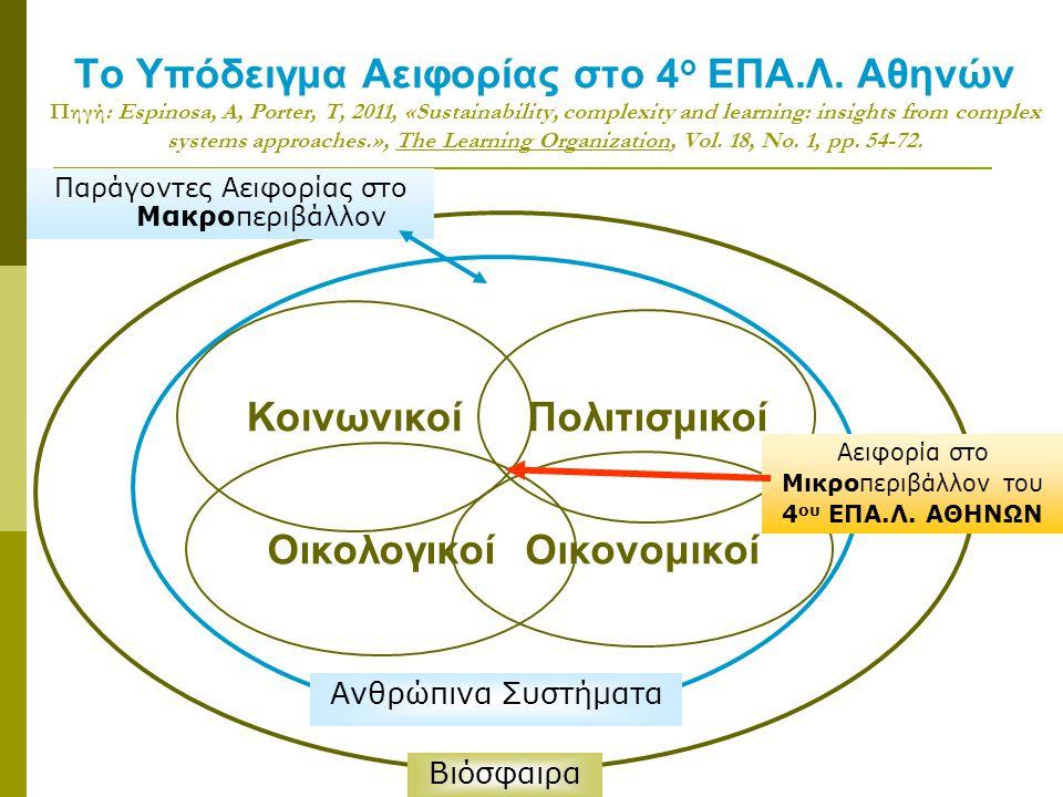 Οικολογικοί Το Υπόδειγμα Αειφορίας στο 4 ο ΕΠΑ.Λ. Αθηνών Πηγή: Espinosa, A, Porter, T, 2011, «Sustainability, complexity and learning: insights from c