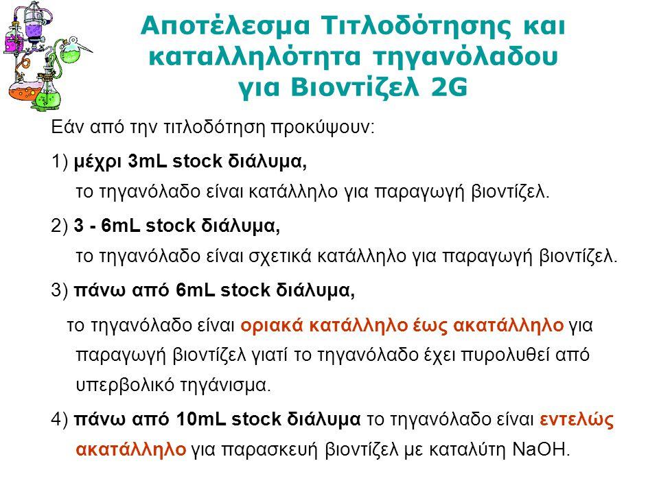 Αποτέλεσμα Τιτλοδότησης και καταλληλότητα τηγανόλαδου για Βιοντίζελ 2G Εάν από την τιτλοδότηση προκύψουν: 1) μέχρι 3mL stock διάλυμα, το τηγανόλαδο εί