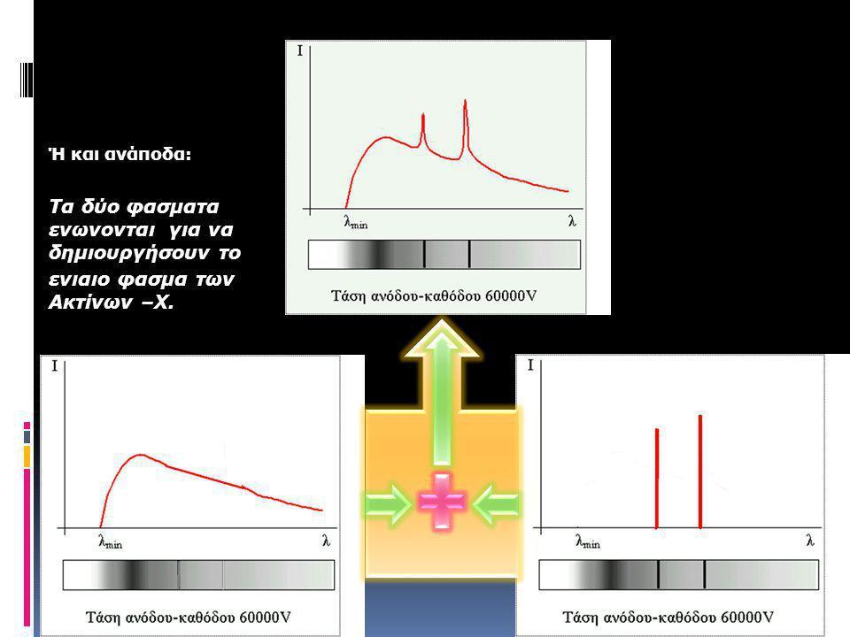 Ή και ανάποδα: Τα δύο φασματα ενωνονται για να δημιουργήσουν το ενιαιο φασμα των Ακτίνων –Χ.