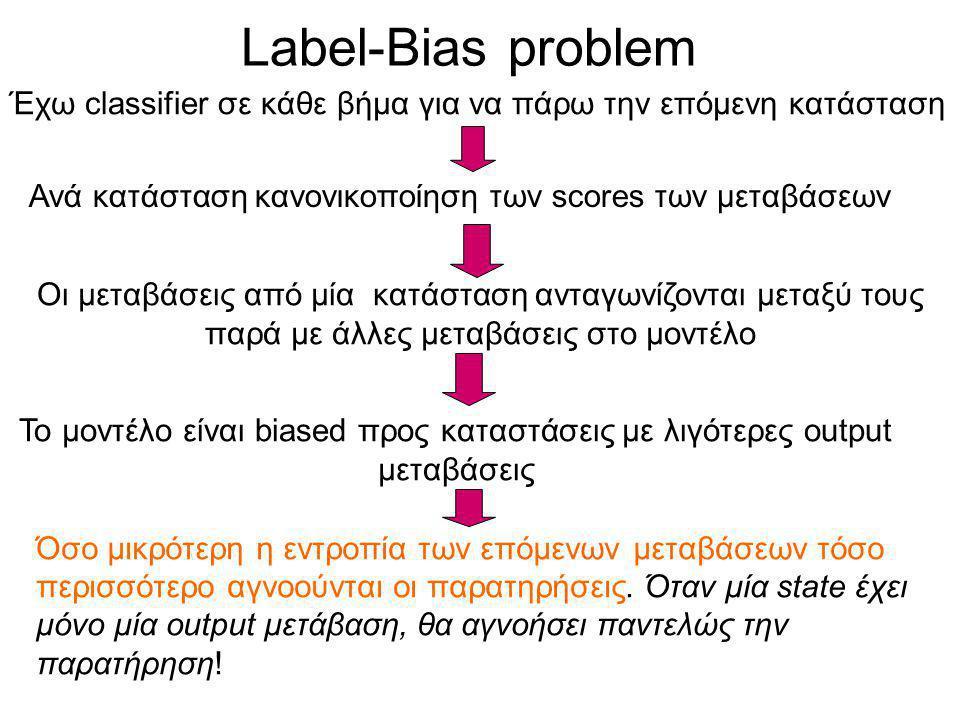 Label-Bias problem Έχω classifier σε κάθε βήμα για να πάρω την επόμενη κατάσταση Όσο μικρότερη η εντροπία των επόμενων μεταβάσεων τόσο περισσότερο αγνοούνται οι παρατηρήσεις.