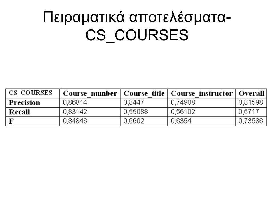 Πειραματικά αποτελέσματα- CS_COURSES