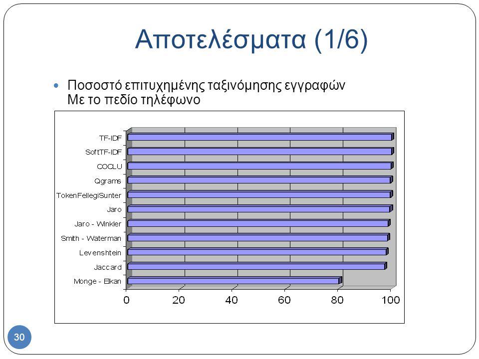 30 Ποσοστό επιτυχημένης ταξινόμησης εγγραφών Με το πεδίο τηλέφωνο Αποτελέσματα (1/6)