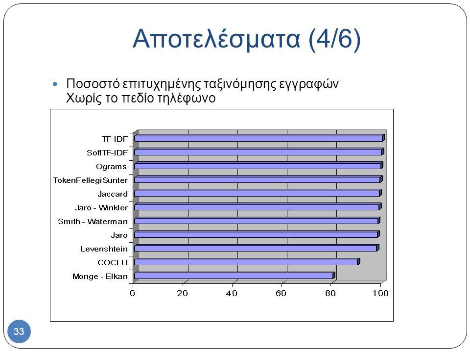 33 Αποτελέσματα (4/6) Ποσοστό επιτυχημένης ταξινόμησης εγγραφών Χωρίς το πεδίο τηλέφωνο