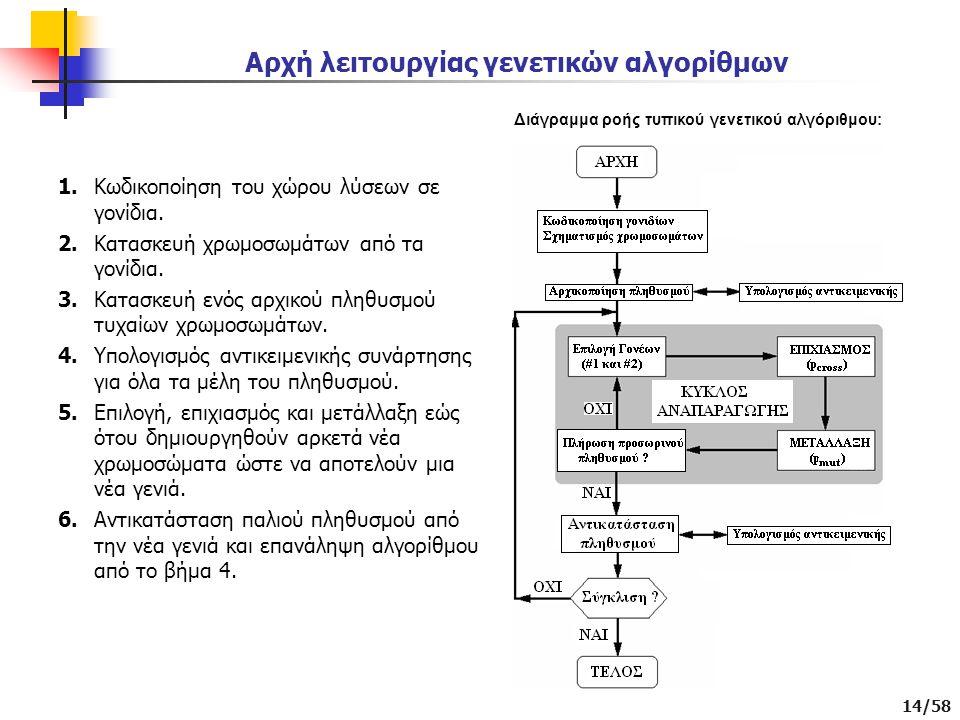 14/58 Αρχή λειτουργίας γενετικών αλγορίθμων 1.Κωδικοποίηση του χώρου λύσεων σε γονίδια.