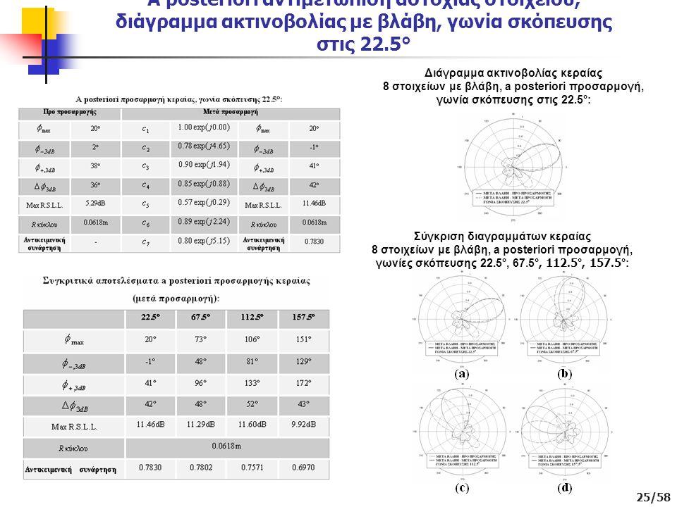 25/58 A posteriori αντιμετώπιση αστοχίας στοιχείου, διάγραμμα ακτινοβολίας με βλάβη, γωνία σκόπευσης στις 22.5° Διάγραμμα ακτινοβολίας κεραίας 8 στοιχείων με βλάβη, a posteriori προσαρμογή, γωνία σκόπευσης στις 22.5°: Σύγκριση διαγραμμάτων κεραίας 8 στοιχείων με βλάβη, a posteriori προσαρμογή, γωνίες σκόπευσης 22.5°, 67.5 °, 112.5°, 157.5° :