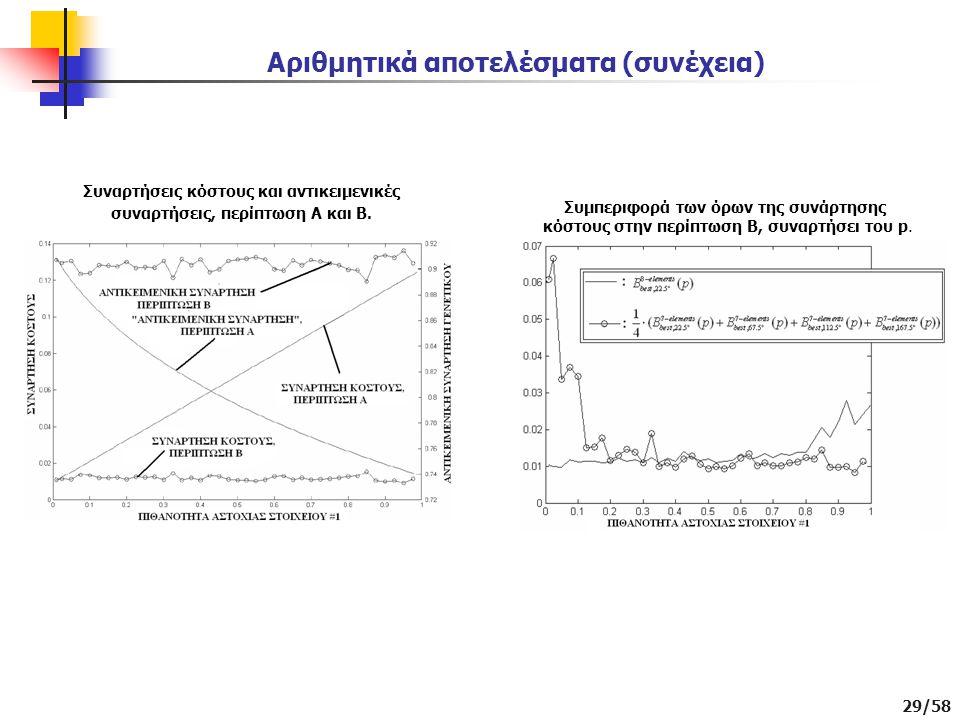 29/58 Αριθμητικά αποτελέσματα (συνέχεια) Συναρτήσεις κόστους και αντικειμενικές συναρτήσεις, περίπτωση Α και Β.