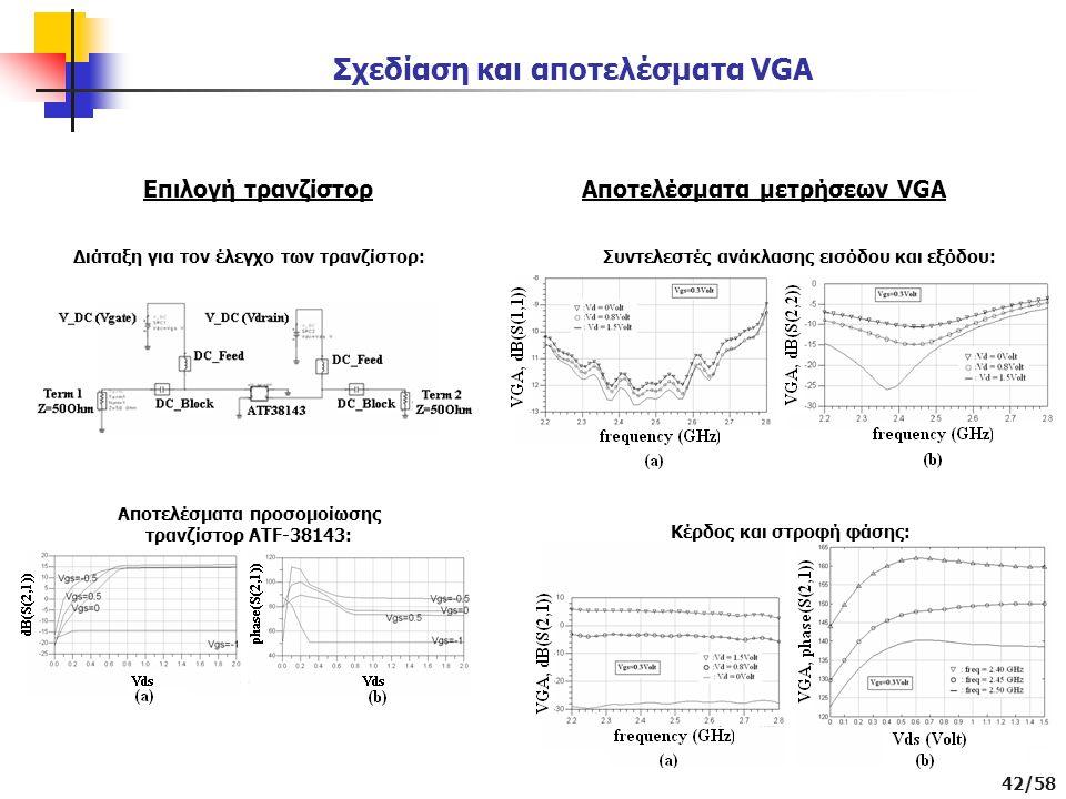 42/58 Σχεδίαση και αποτελέσματα VGA Επιλογή τρανζίστορ Διάταξη για τον έλεγχο των τρανζίστορ: Αποτελέσματα προσομοίωσης τρανζίστορ ATF-38143: Αποτελέσματα μετρήσεων VGA Συντελεστές ανάκλασης εισόδου και εξόδου: Κέρδος και στροφή φάσης: