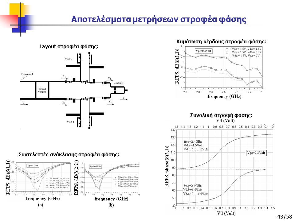 43/58 Αποτελέσματα μετρήσεων στροφέα φάσης Layout στροφέα φάσης: Συντελεστές ανάκλασης στροφέα φάσης: Κυμάτωση κέρδους στροφέα φάσης: Συνολική στροφή φάσης:
