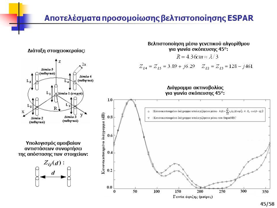 45/58 Αποτελέσματα προσομοίωσης βελτιστοποίησης ESPAR Διάταξη στοιχειοκεραίας: Υπολογισμός αμοιβαίων αντιστάσεων συναρτήσει της απόστασης των στοιχείων: Βελτιστοποίηση μέσω γενετικού αλγορίθμου για γωνία σκόπευσης 45°: Διάγραμμα ακτινοβολίας για γωνία σκόπευσης 45°: