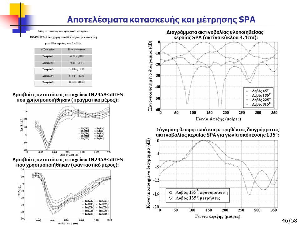 46/58 Αποτελέσματα κατασκευής και μέτρησης SPA Αμοιβαίες αντιστάσεις στοιχείων IN2458-5RD-S που χρησιμοποιήθηκαν (πραγματικό μέρος): Αμοιβαίες αντιστάσεις στοιχείων IN2458-5RD-S που χρησιμοποιήθηκαν (φανταστικό μέρος): Διαγράμματα ακτινοβολίας υλοποιηθείσας κεραίας SPA (ακτίνα κύκλου 4.4cm): Σύγκριση θεωρητικού και μετρηθέντος διαγράμματος ακτινοβολίας κεραίας SPA για γωνία σκόπευσης 135°: