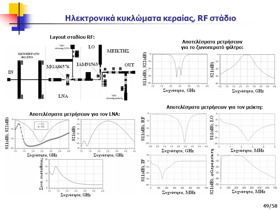49/58 Ηλεκτρονικά κυκλώματα κεραίας, RF στάδιο Layout σταδίου RF: Αποτελέσματα μετρήσεων για το ζωνοπερατό φίλτρο: Αποτελέσματα μετρήσεων για τον LNA: Αποτελέσματα μετρήσεων για τον μείκτη: