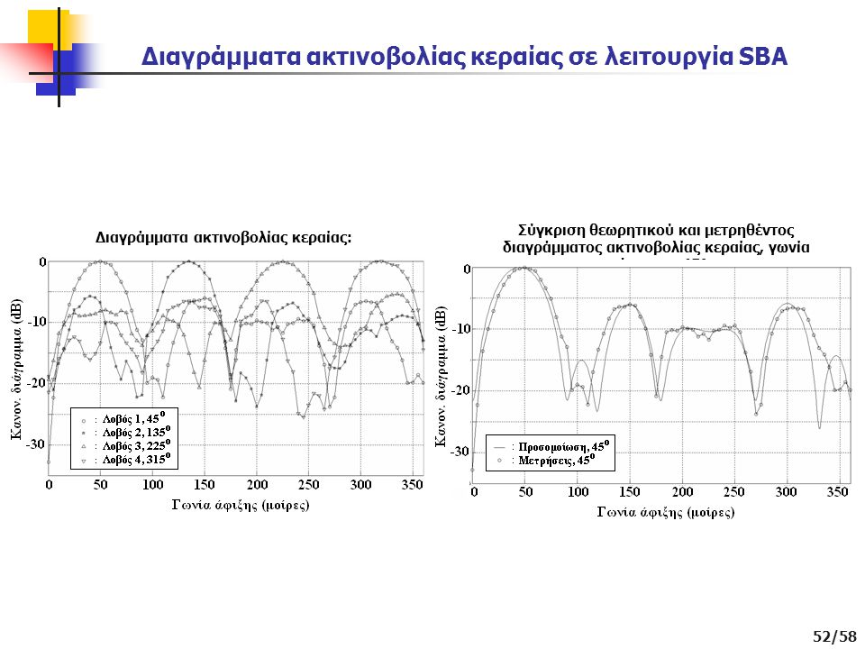 52/58 Διαγράμματα ακτινοβολίας κεραίας σε λειτουργία SBA Σύγκριση θεωρητικού και μετρηθέντος διαγράμματος ακτινοβολίας κεραίας, γωνία σκόπευσης 45°: Διαγράμματα ακτινοβολίας κεραίας: