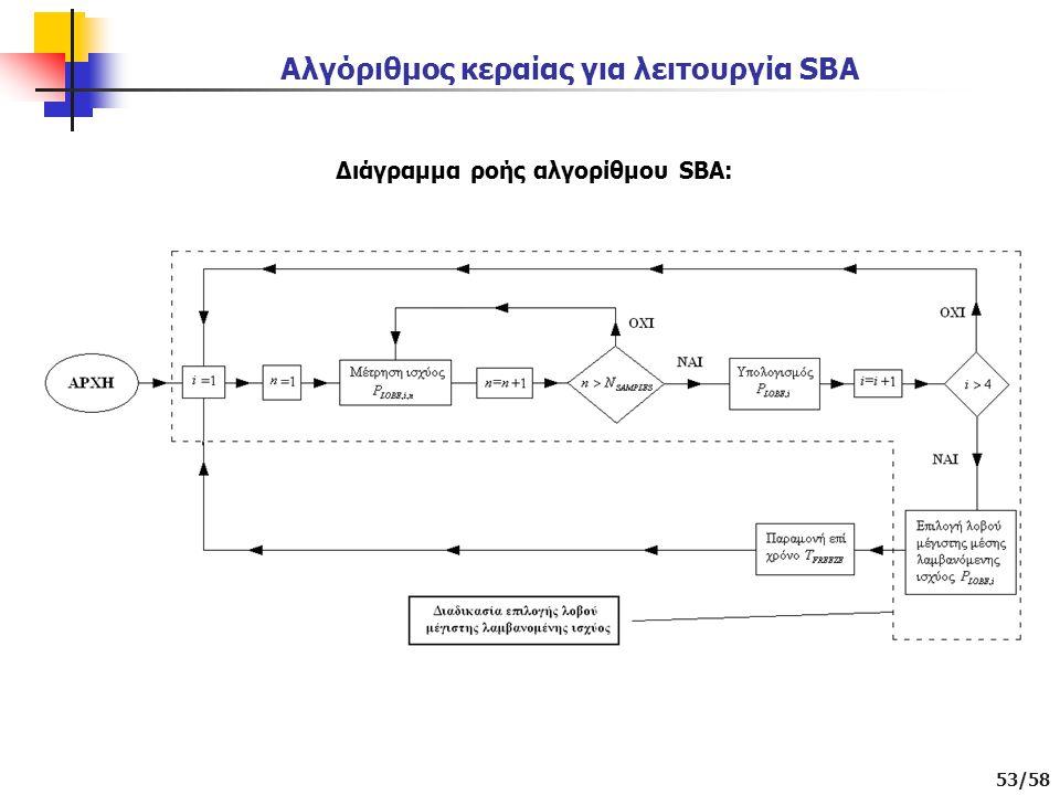 53/58 Αλγόριθμος κεραίας για λειτουργία SBA Διάγραμμα ροής αλγορίθμου SBA: