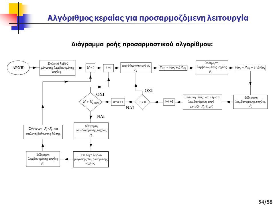 54/58 Διάγραμμα ροής προσαρμοστικού αλγορίθμου: Αλγόριθμος κεραίας για προσαρμοζόμενη λειτουργία