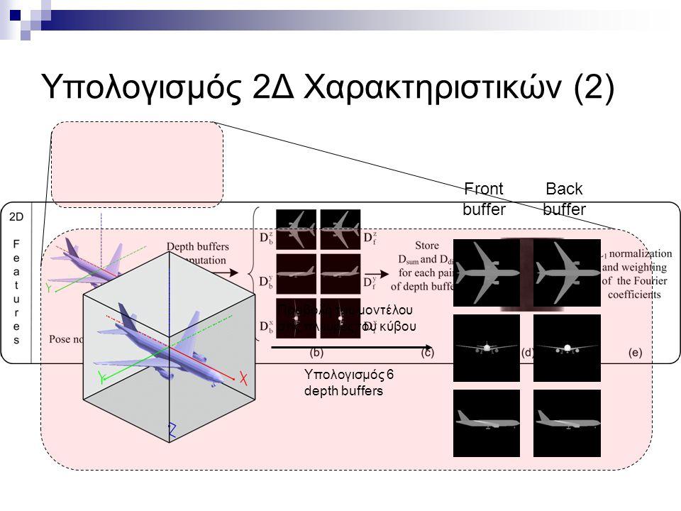 Υπολογισμός 2Δ Χαρακτηριστικών (2) Προβολή του μοντέλου στις πλευρές του κύβου Υπολογισμός 6 depth buffers Front buffer Back buffer