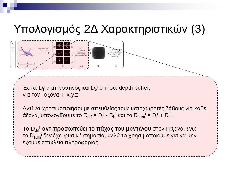 Υπολογισμός 2Δ Χαρακτηριστικών (3) Έστω D f i ο μπροστινός και D b i o πίσω depth buffer, για τον i άξονα, i=x,y,z.