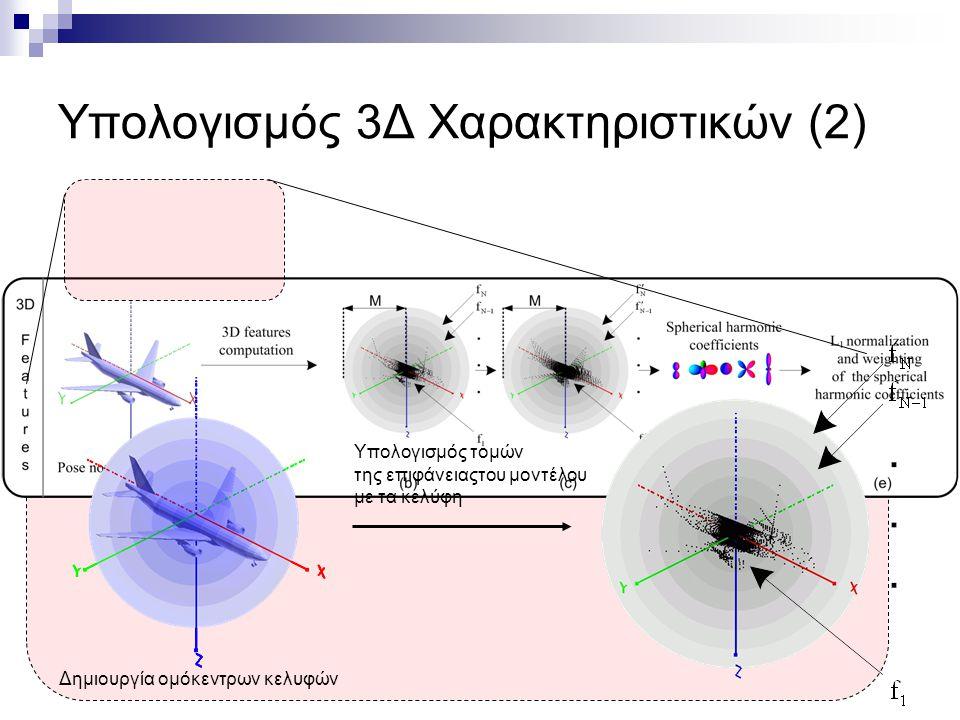 Υπολογισμός 3Δ Χαρακτηριστικών (2) Δημιουργία ομόκεντρων κελυφών Υπολογισμός τομών της επιφάνειαςτου μοντέλου με τα κελύφη