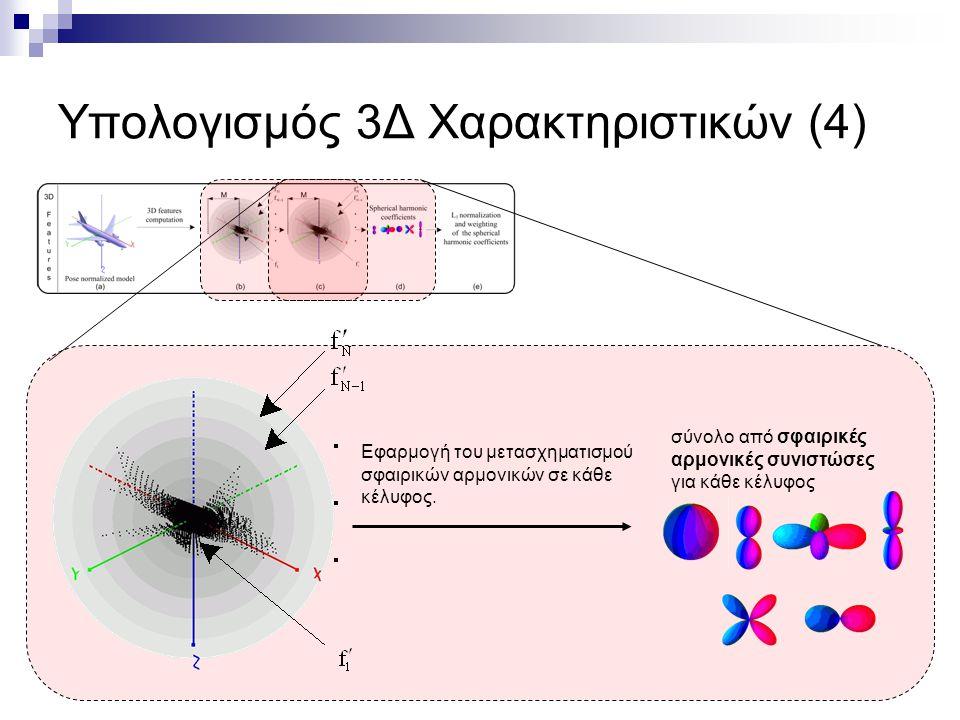 Υπολογισμός 3Δ Χαρακτηριστικών (4) Εφαρμογή του μετασχηματισμού σφαιρικών αρμονικών σε κάθε κέλυφος.