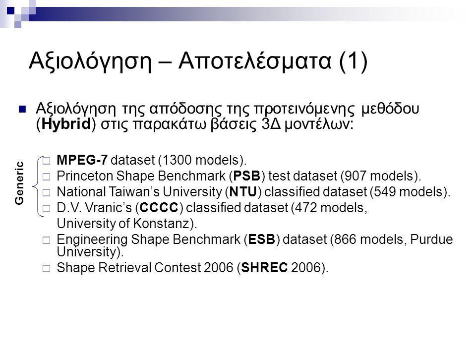 Αξιολόγηση της απόδοσης της προτεινόμενης μεθόδου (Hybrid) στις παρακάτω βάσεις 3Δ μοντέλων:  MPEG-7 dataset (1300 models).