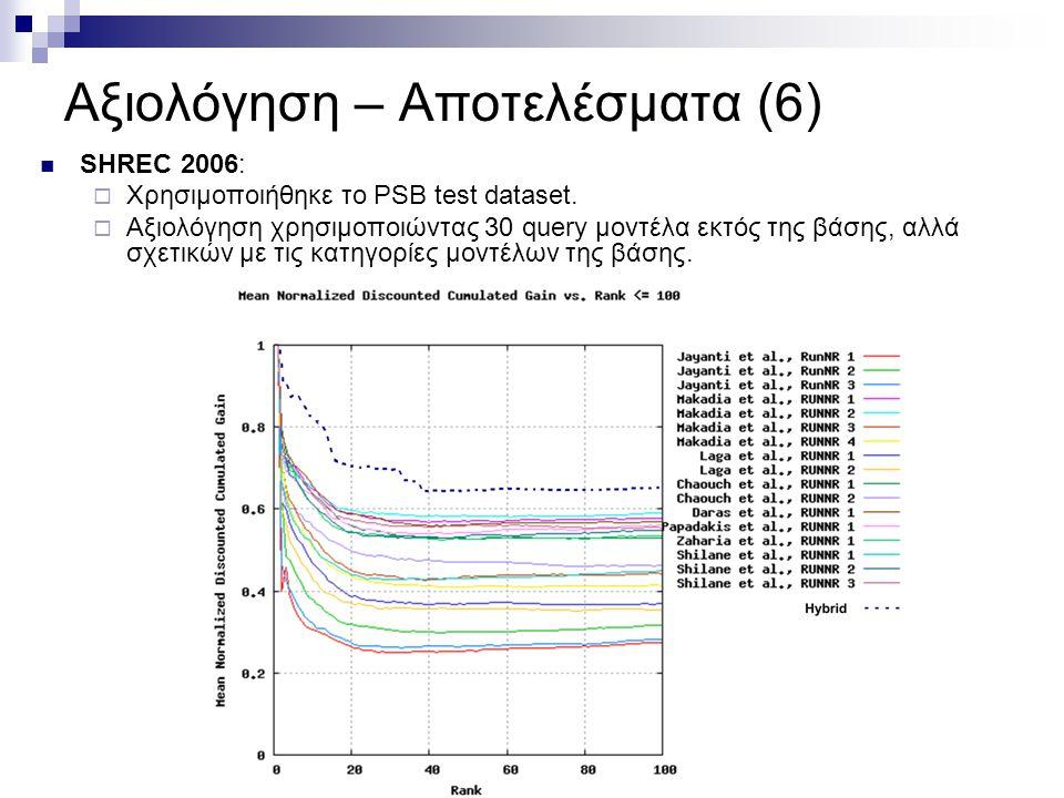 Αξιολόγηση – Αποτελέσματα (6) SHREC 2006:  Χρησιμοποιήθηκε το PSB test dataset.