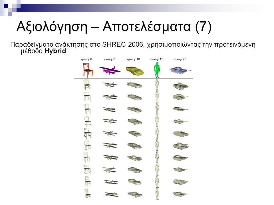 Αξιολόγηση – Αποτελέσματα (7) Παραδείγματα ανάκτησης στο SHREC 2006, χρησιμοποιώντας την προτεινόμενη μέθοδο Hybrid: