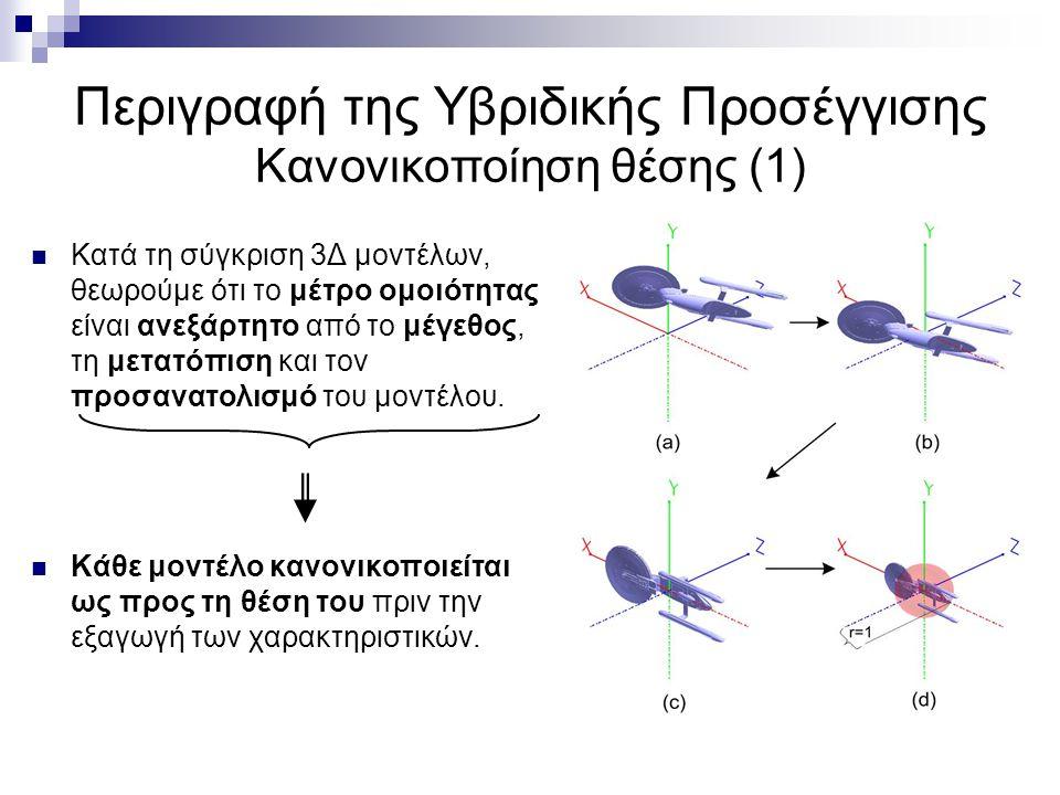 Υπολογισμός 3Δ Χαρακτηριστικών (3) Για κάθε σημείο τομής της επιφάνειας, συμπεριλαμβάνουμε όλες τα σημεία των κελύφων που εχουν ακτίνα μικρότερη από την απόσταση της τομής από το κέντρο.