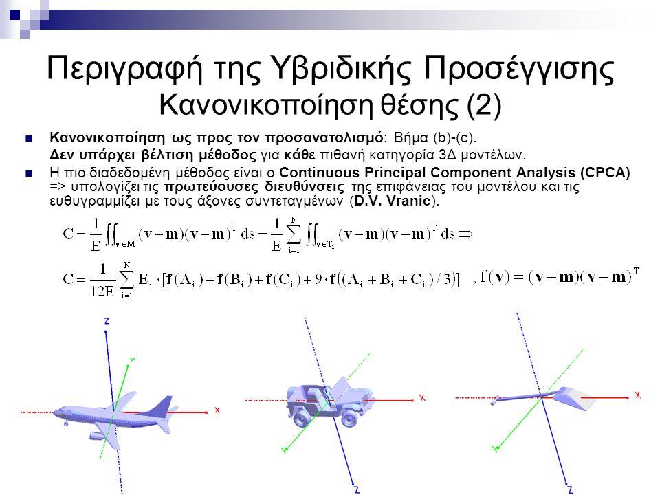 Περιγραφή της Υβριδικής Προσέγγισης Κανονικοποίηση θέσης (2) Κανονικοποίηση ως προς τον προσανατολισμό: Βήμα (b)-(c).