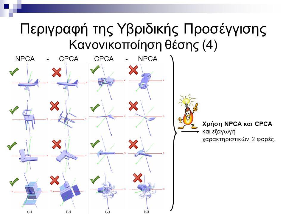 Υπολογισμός 3Δ Χαρακτηριστικών (5) Κανονικοποίηση στην L 1 νόρμα.