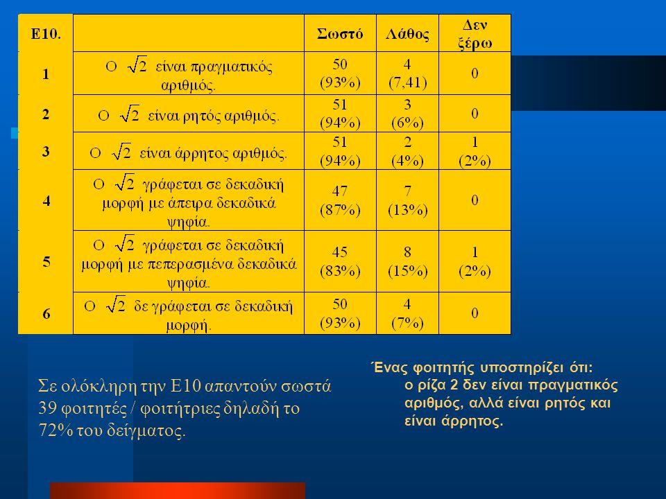 Ένας φοιτητής υποστηρίζει ότι: ο ρίζα 2 δεν είναι πραγματικός αριθμός, αλλά είναι ρητός και είναι άρρητος. Σε ολόκληρη την Ε10 απαντούν σωστά 39 φοιτη
