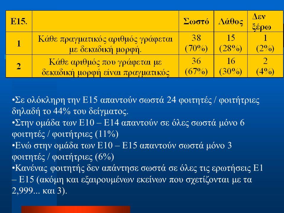 Σε ολόκληρη την Ε15 απαντούν σωστά 24 φοιτητές / φοιτήτριες δηλαδή το 44% του δείγματος. Στην ομάδα των Ε10 – Ε14 απαντούν σε όλες σωστά μόνο 6 φοιτητ