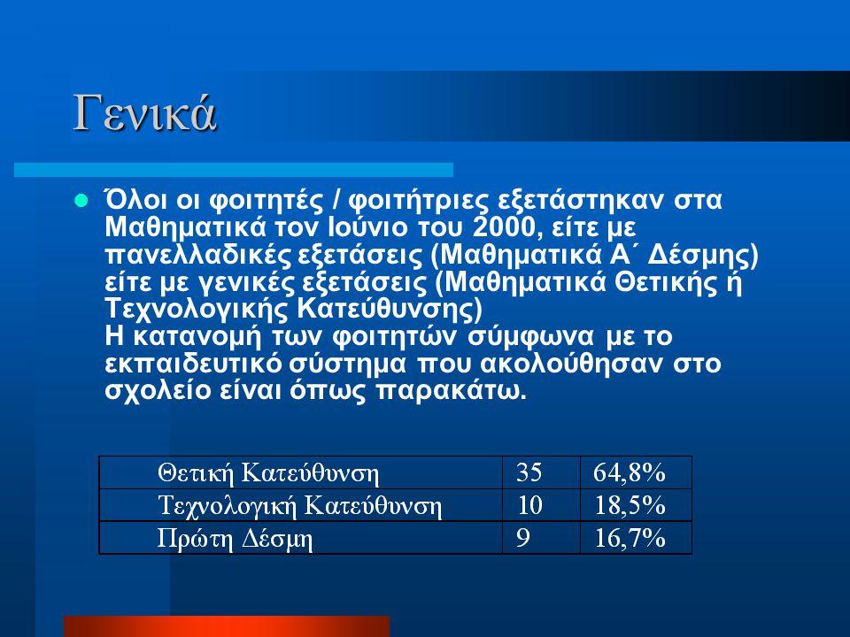  Σε ολόκληρη την Ε12 απαντούν σωστά 38 φοιτητές / φοιτήτριες δηλαδή το 70% του δείγματος.
