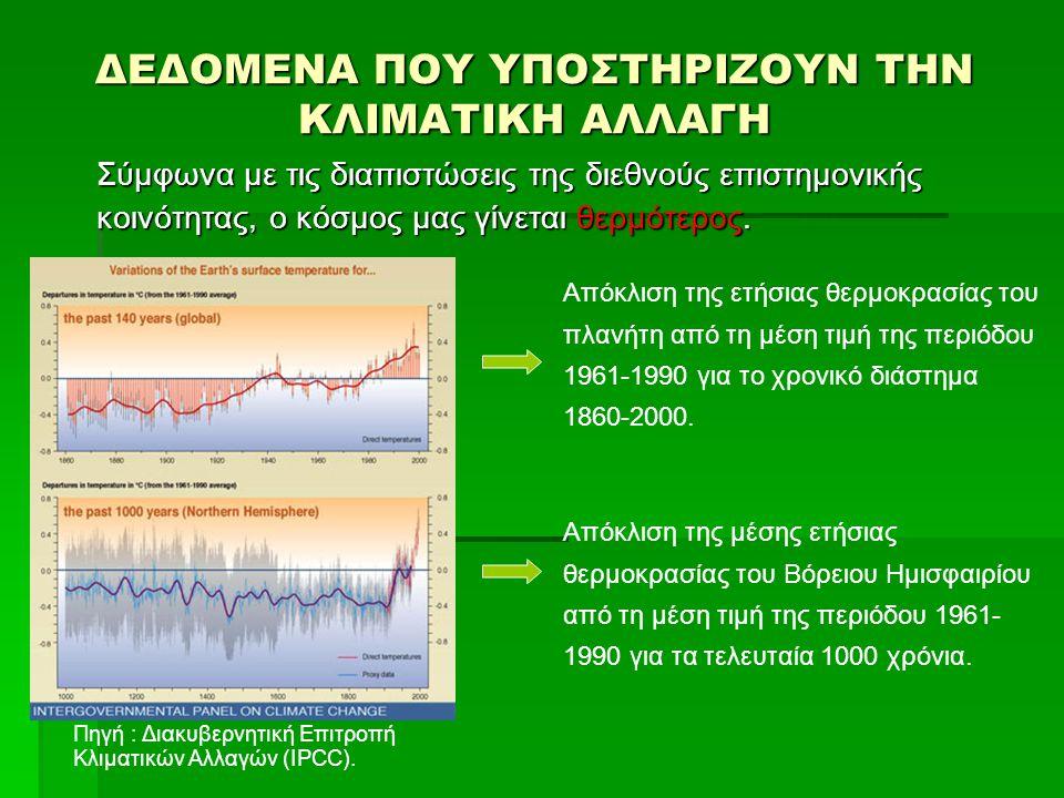 ΔΕΔΟΜΕΝΑ ΠΟΥ ΥΠΟΣΤΗΡΙΖΟΥΝ ΤΗΝ ΚΛΙΜΑΤΙΚΗ ΑΛΛΑΓΗ  Στις δεκαετίες του 1980 και του 1990 καταγράφηκαν τα 10 θερμότερα έτη του 20ου αιώνα και ως εκ τούτου αναδείχθηκαν οι θερμότερες δεκαετίες του 20ου αιώνα.